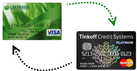 Как перевести деньги на карту Тинькофф без комиссии