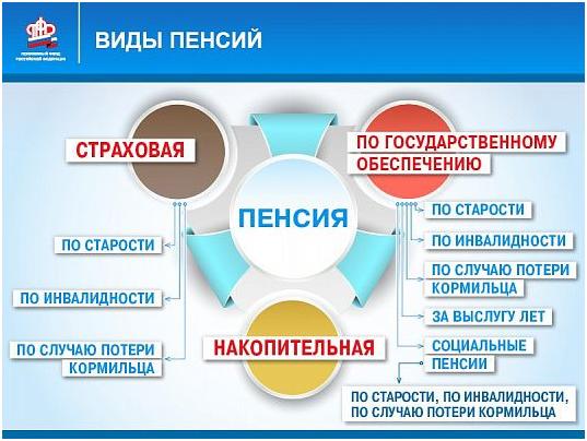 Виды пенсий в России схема