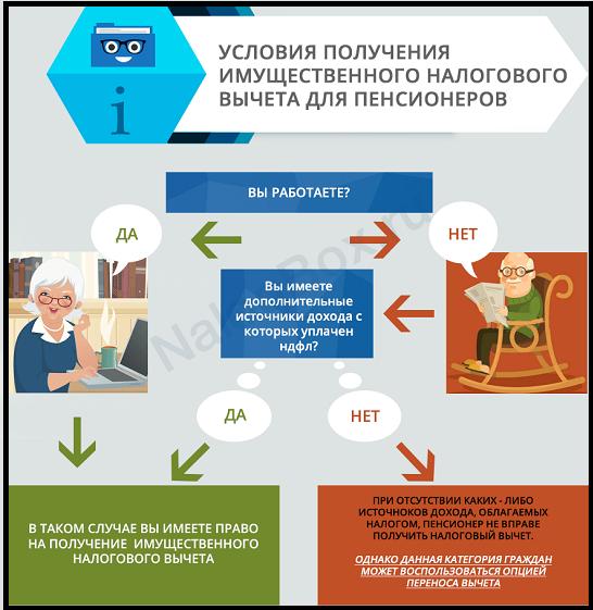 Как получить имущественный вычет пенсионеру