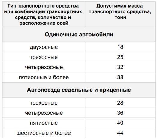 Таблица нагрузки на ось